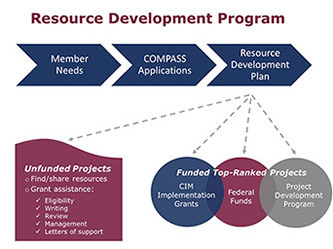 Resource development program process graphic