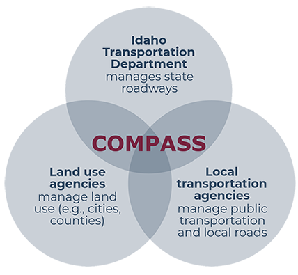 Venn diagram portraying the relationship between COMPASS and other transportation agencies